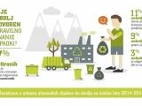Akcija zbiranja nevarnih odpadkov v Mestni občini Kranj